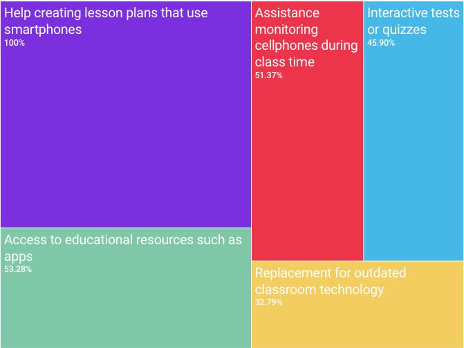Statistics teachers incorporating smartphones into classroom