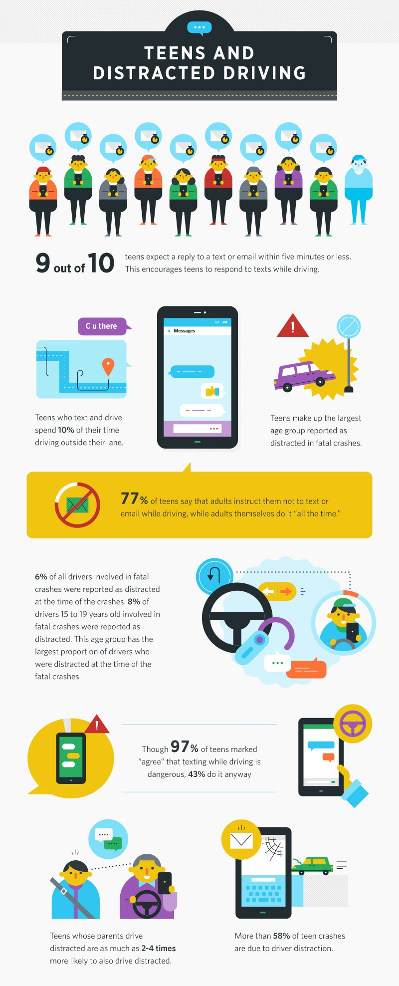 Teen Distracted Driving Statistics