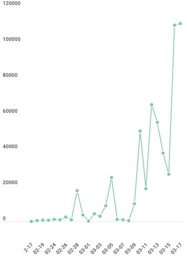 coronavirus texts graph