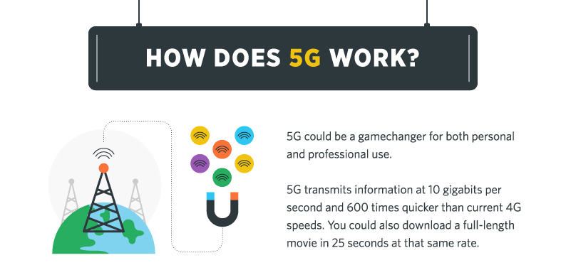 how-does-5g-work