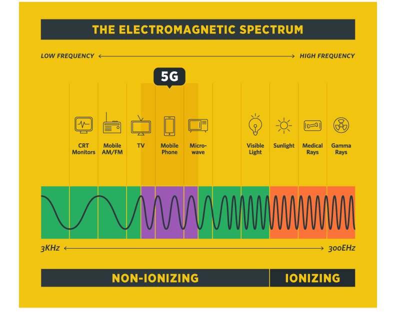 what 5g does