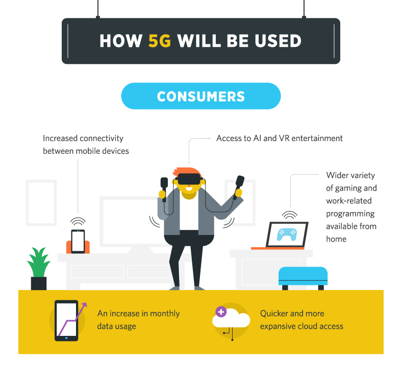 how will 5g be used?