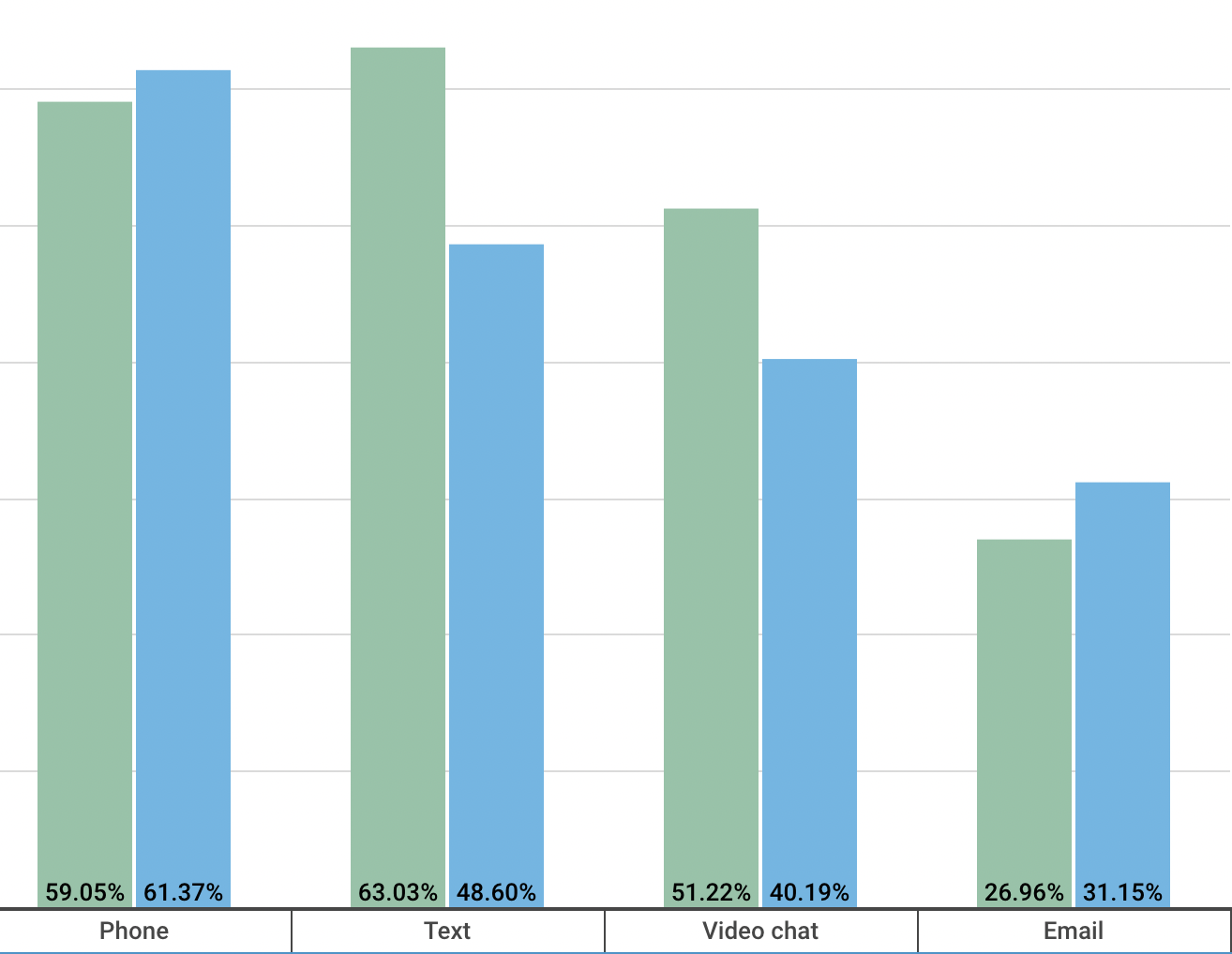 communication preferences statistics 2021