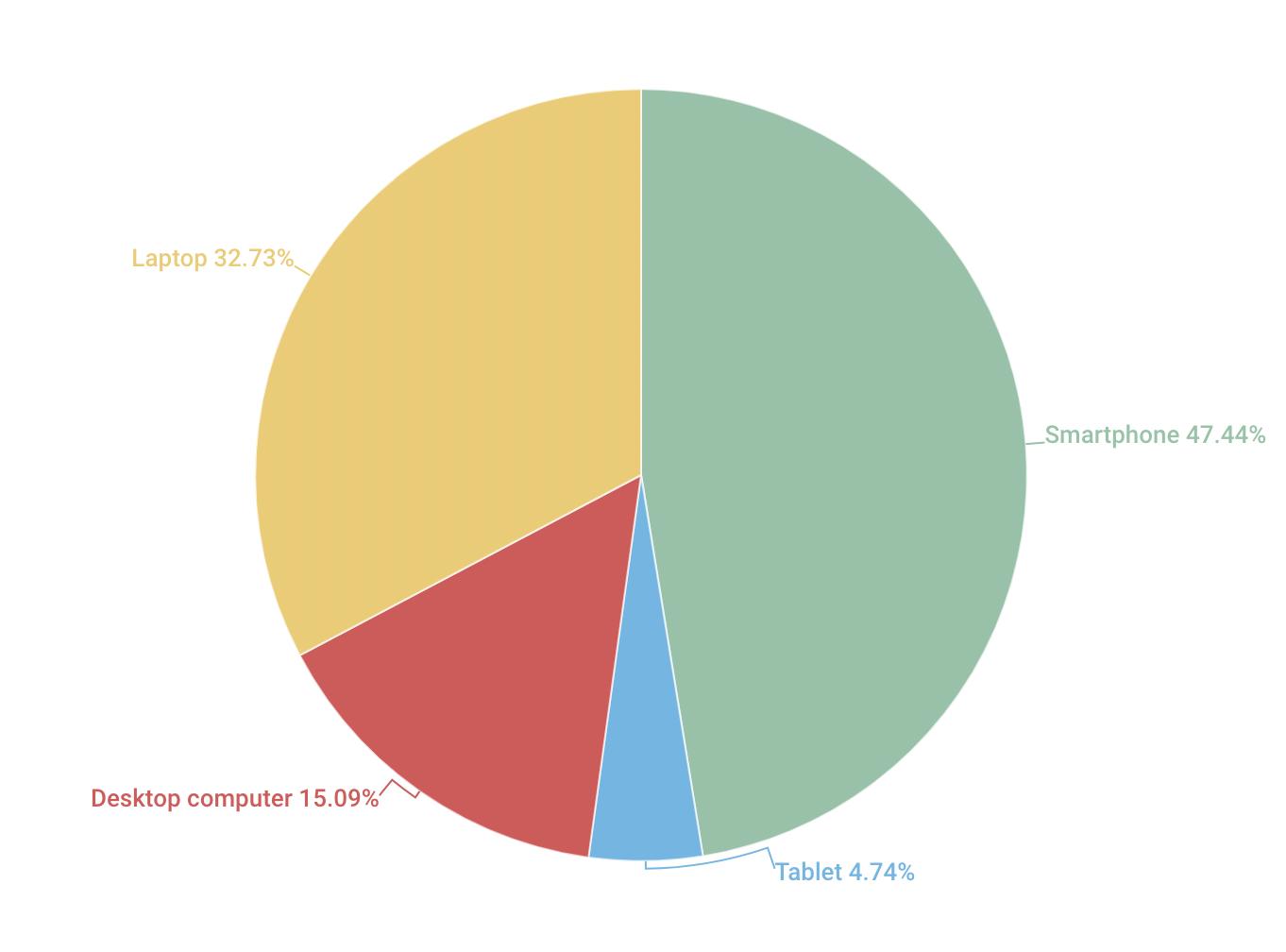 2021 purchase preference statistics