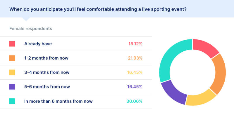 covid survey results live sporting event female