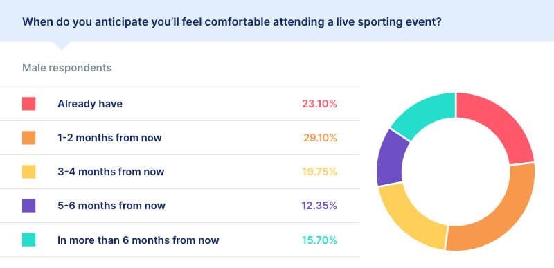 covid survey results live sporting event male