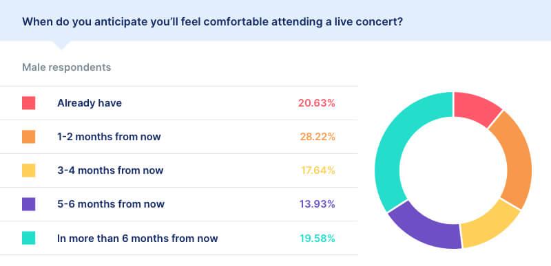 covid survey results live concert  male
