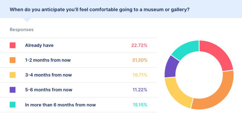 covid museum statistics