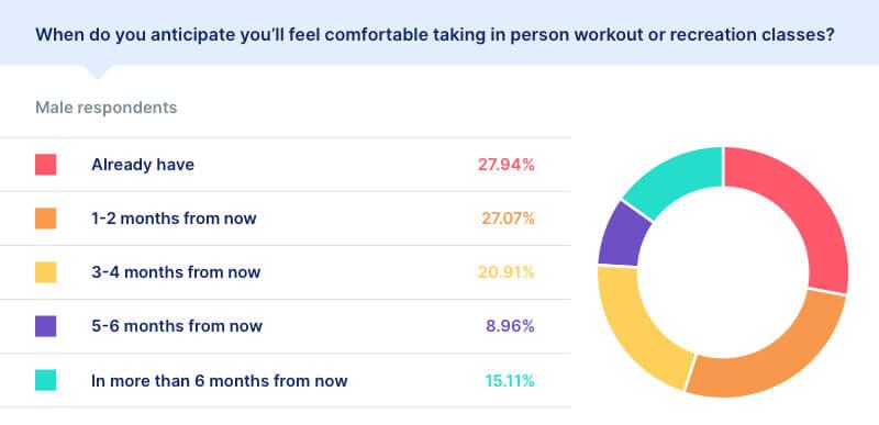 covid workout male statistics