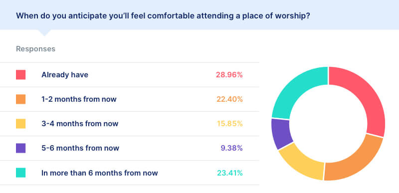 covid place of worship statistics