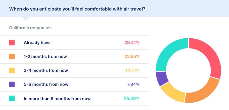 air travel statistics covid california