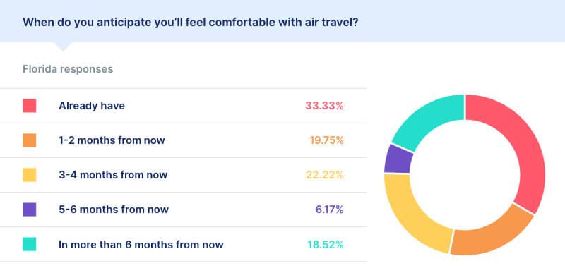 air travel statistics covid florida