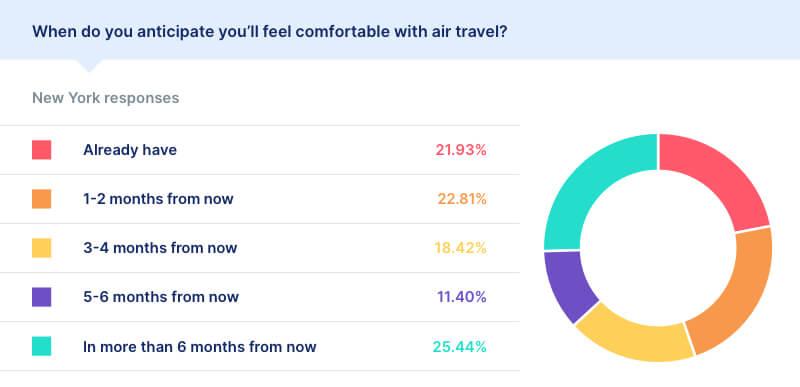 air travel statistics covid new york