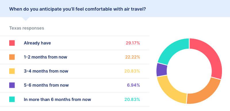 air travel statistics covid texas