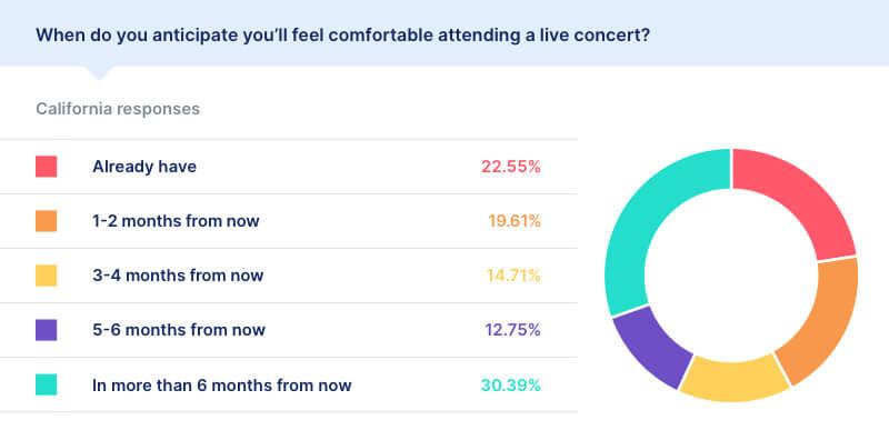 covid live concert statistics california