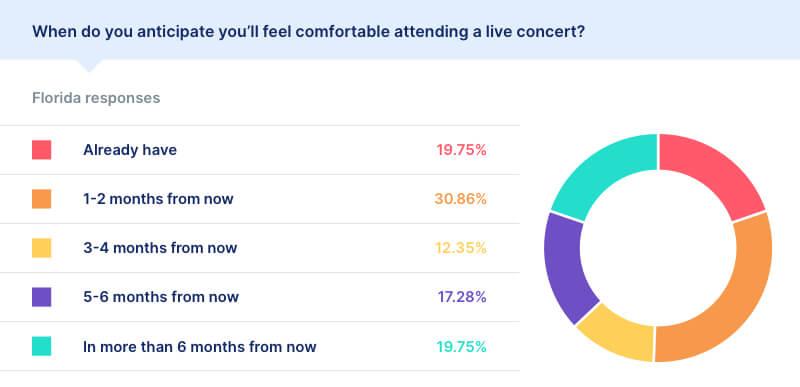covid live concert statistics florida