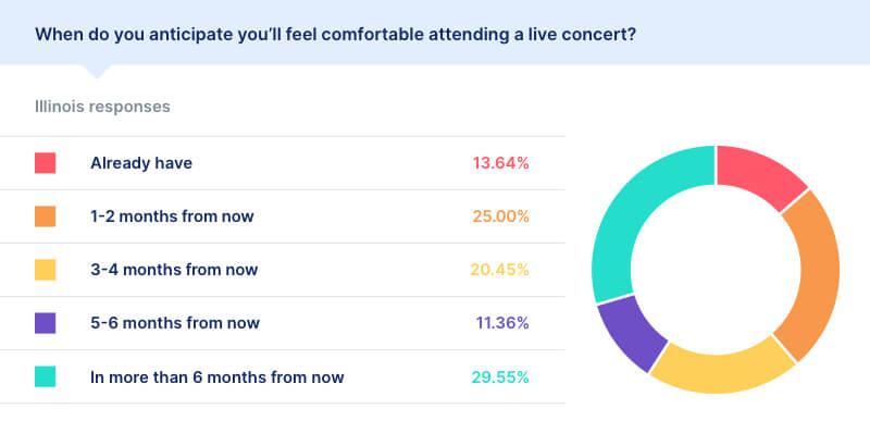 covid live concert statistics illinois