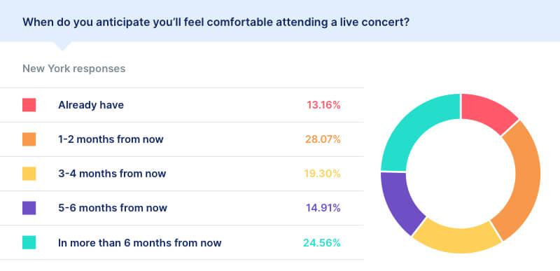 covid live concert statistics new york