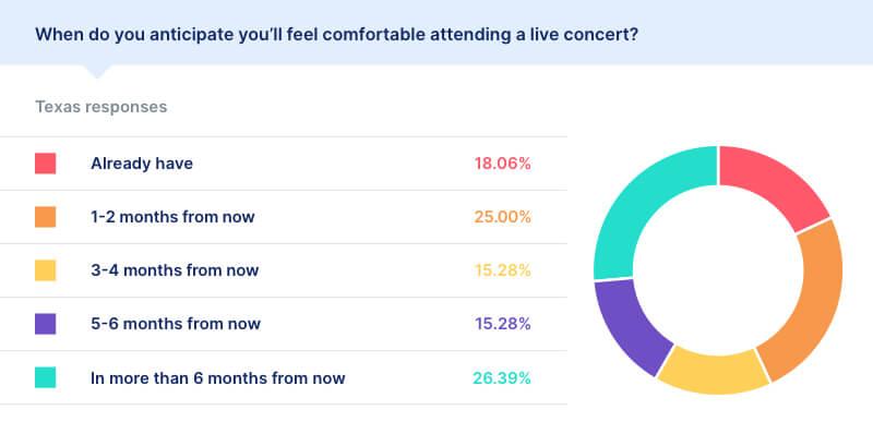 covid live concert statistics texas