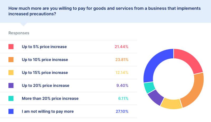 covid price increase statistics