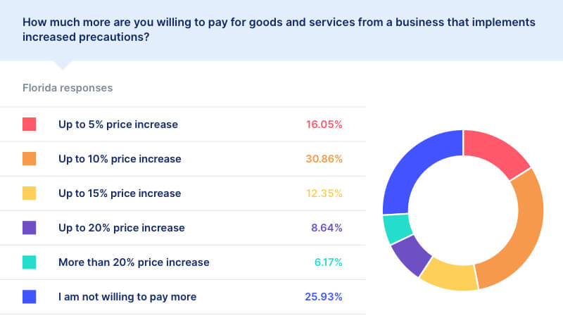 covid price increase statistics florida