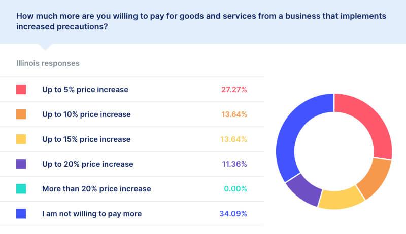 covid price increase statistics illinois