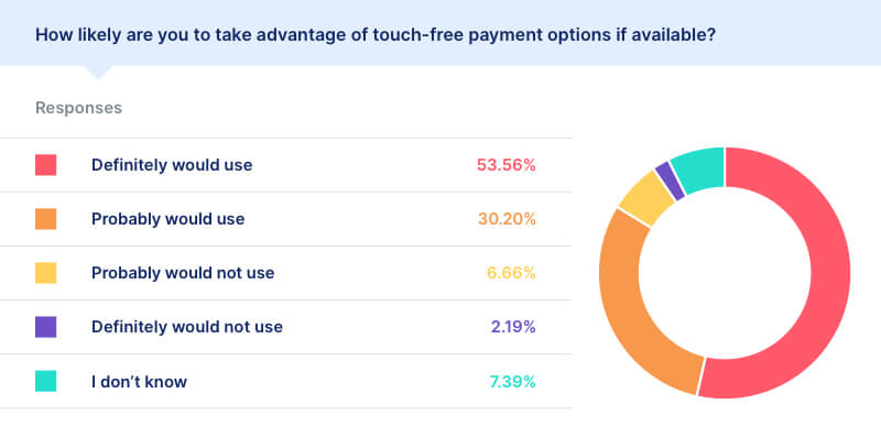covid touch-free payment