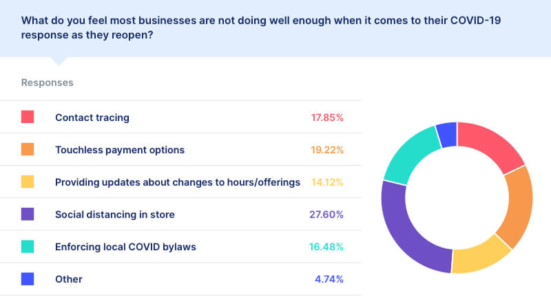 covid business statistics consumer preferences safety