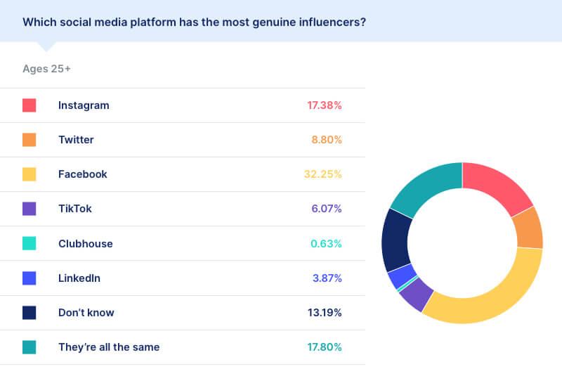 social media influencer statistics