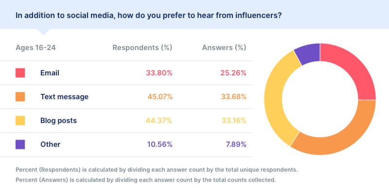social media preferences statistics