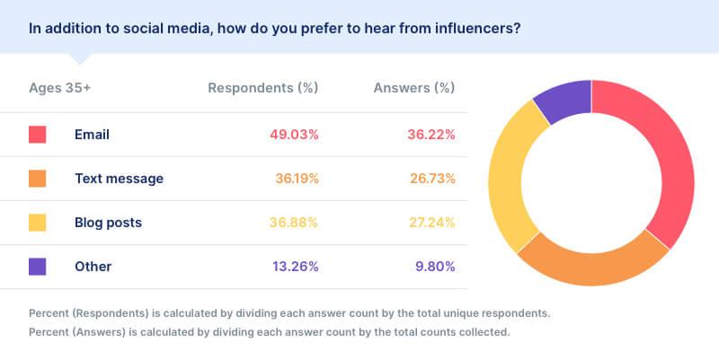 social media preferences data