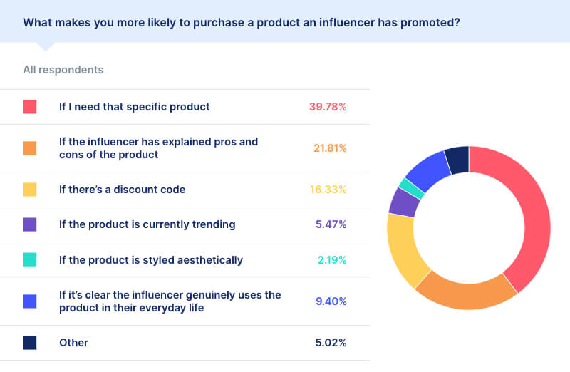 purchase decisions influencers statistics