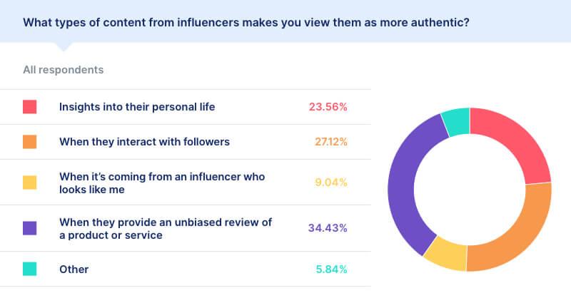 influencer statistics