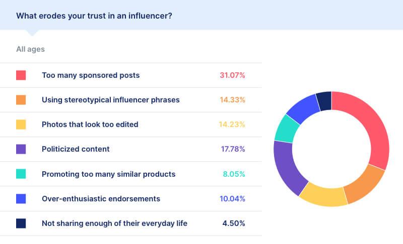 social media purchasing statistics